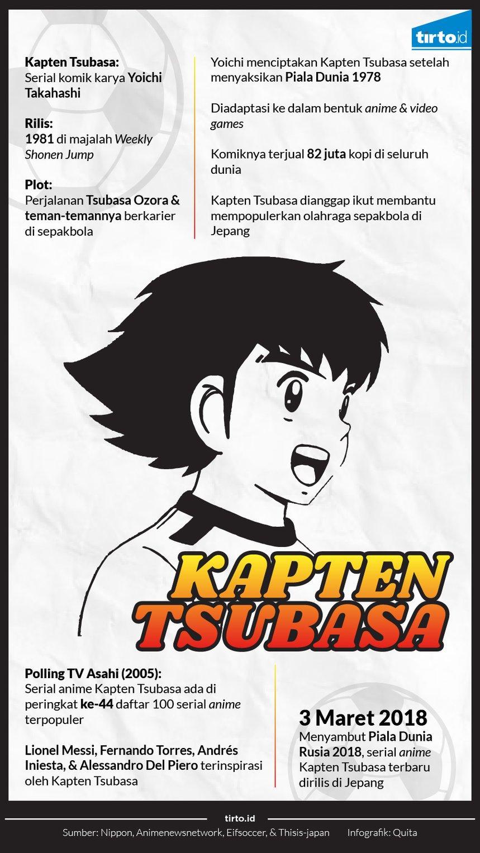 Menyambut Kembalinya Captain Tsubasa Tirto ID