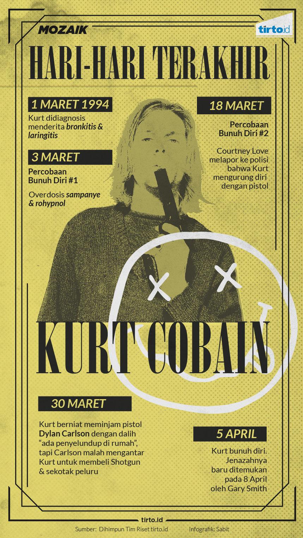 Hari Hari Terakhir Kurt Cobain Tirtoid
