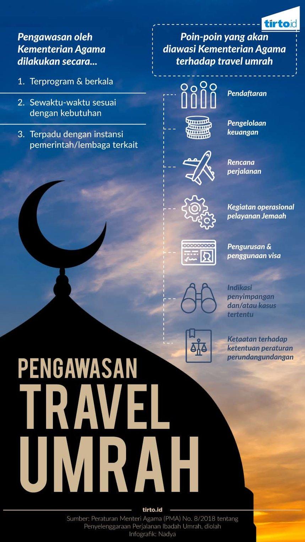 Pentingnya Mencegah Penipuan Dengan Audit Travel Umrah