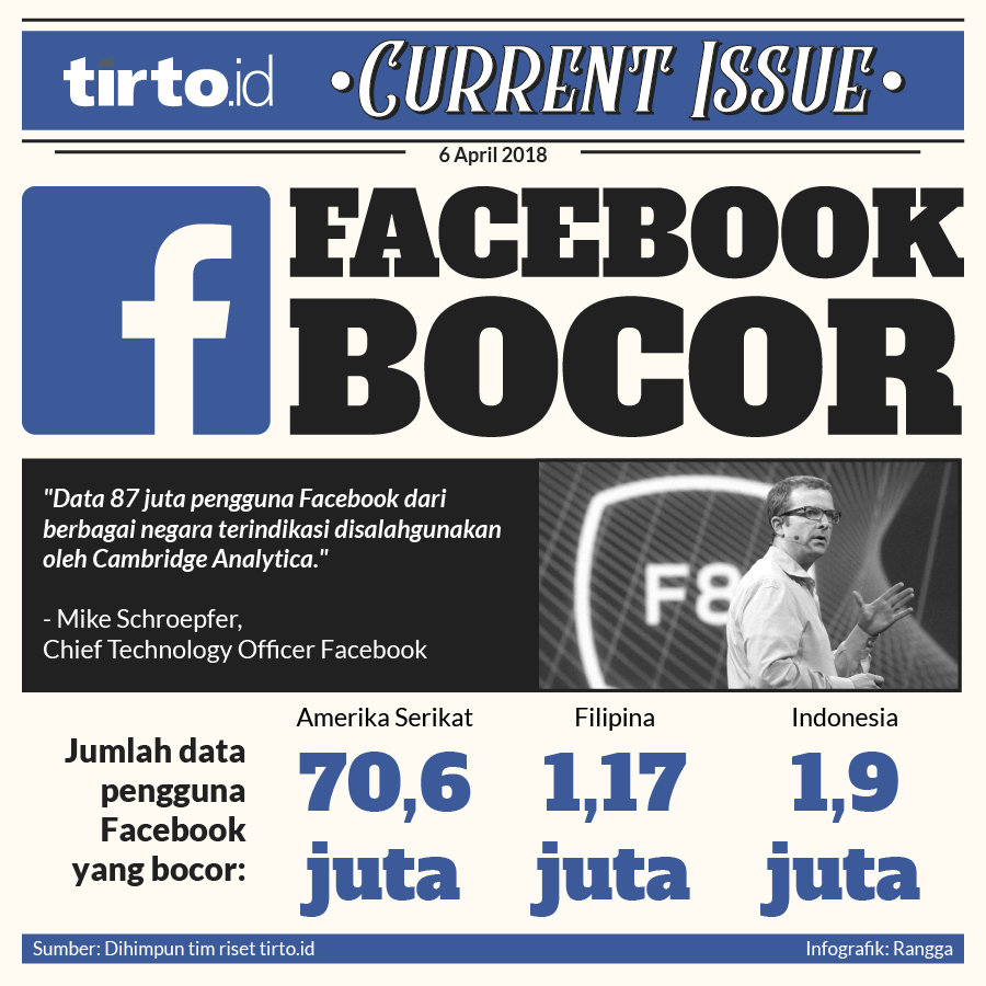 Infografik Current Issue Facebook Bogor