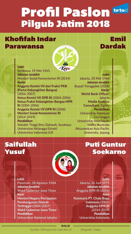 Infografik Profil Paslon Pilgub Jatim 2018