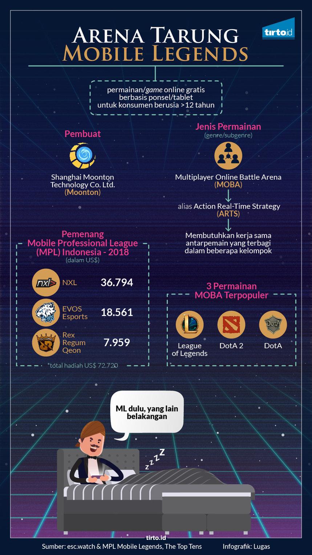 Dunia Nyata Atlet Virtual Mobile Legends Tirto ID