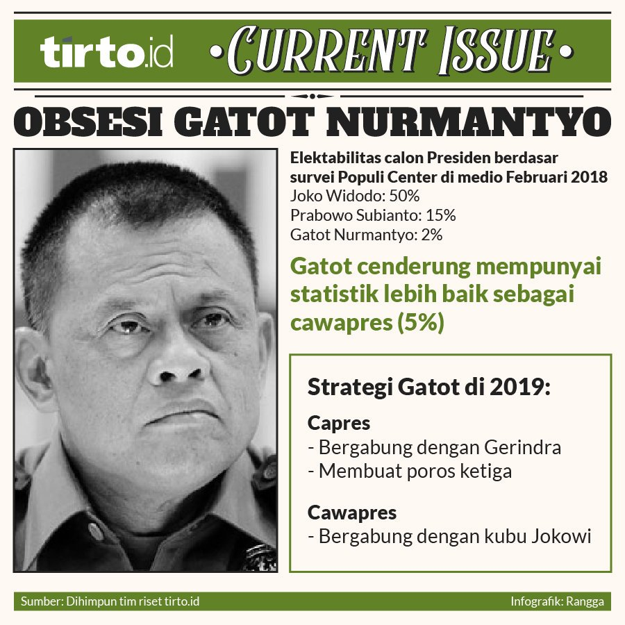 Infografik Current Issue Obsesi Gatot Nurmantyo