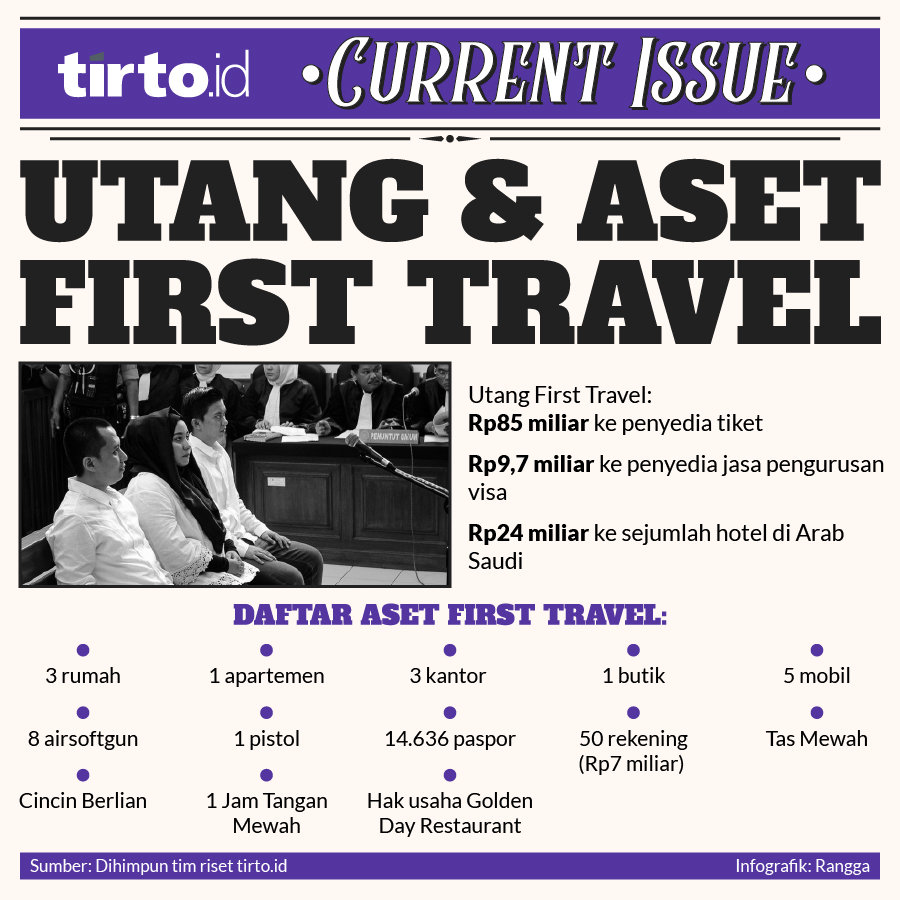 Infografik Current issue Utang dan aset first travel