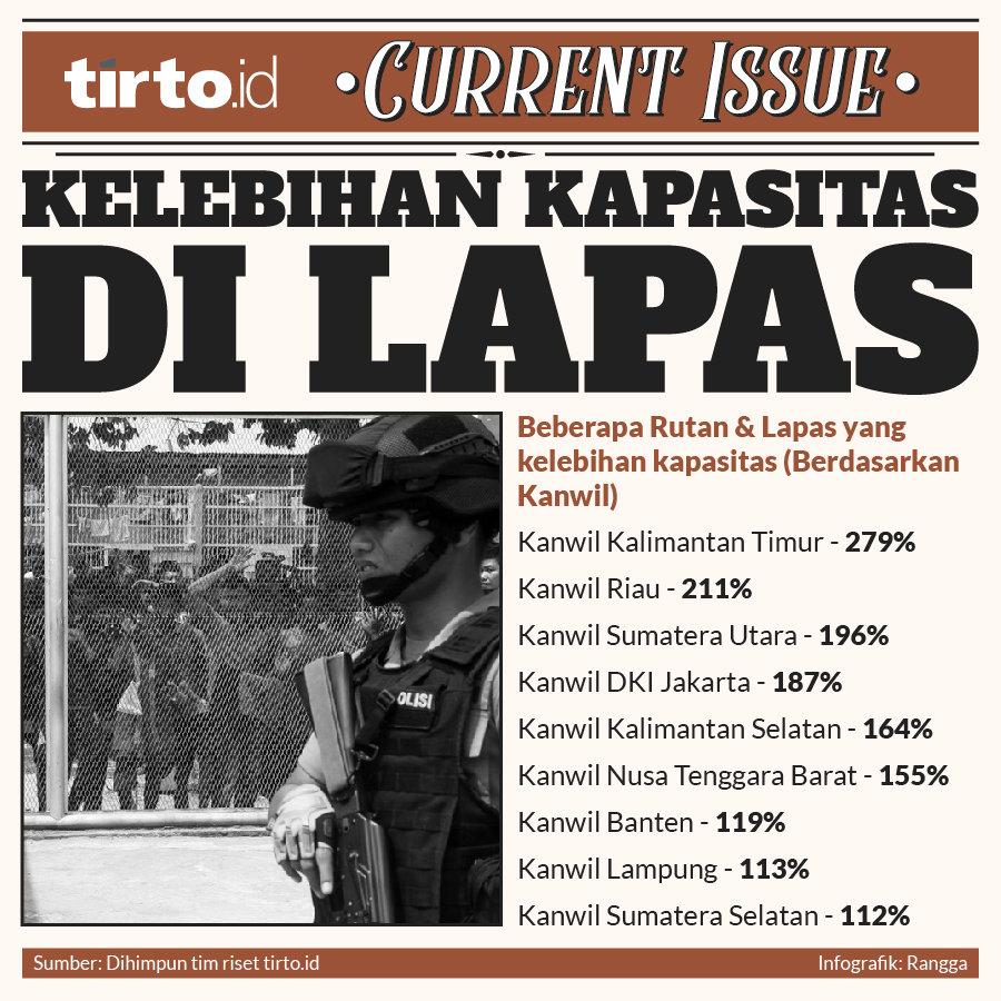 Infografik Current Issue kelebihan kapasitas di lapas