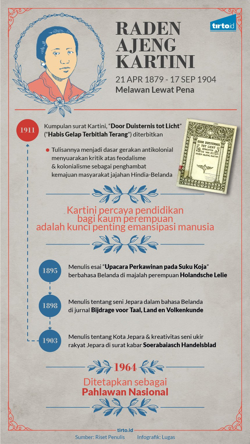 Infografik HL Indepth Hari Kartini
