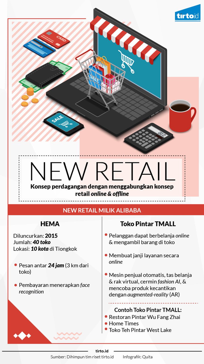 Infografik New retail