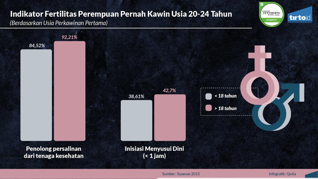 Infografik Periksa Data Pernikahan Anak
