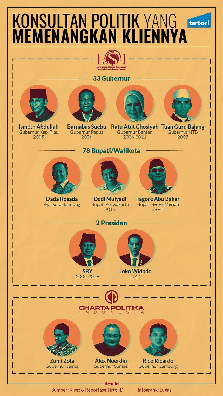 Infografik HL Indepth Lemb   aga Survei