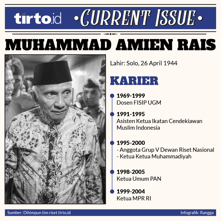 Infografik Current issue Muhammad amien rais