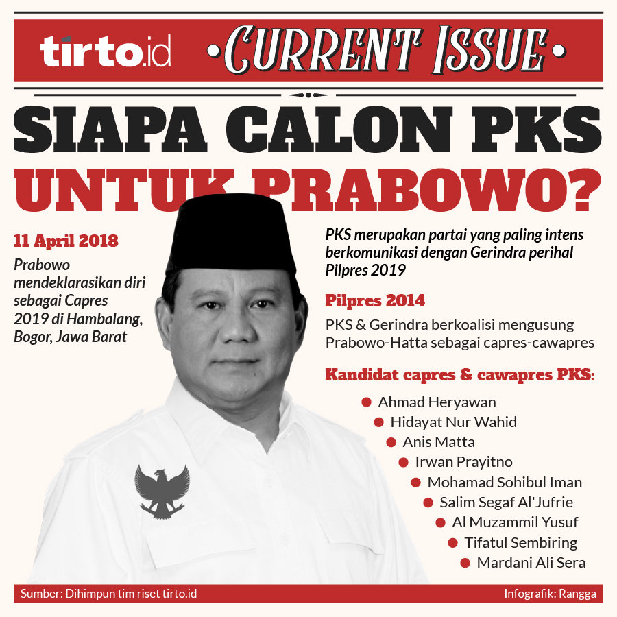 Elektabilitas Prabowo Jauh Melebihi Jokowi Menurut Survei