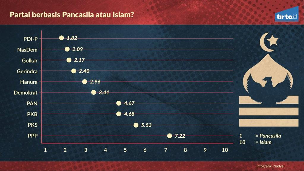 Infografik Pemetaan Spektrum Ideologi Parpo   l Indonesia