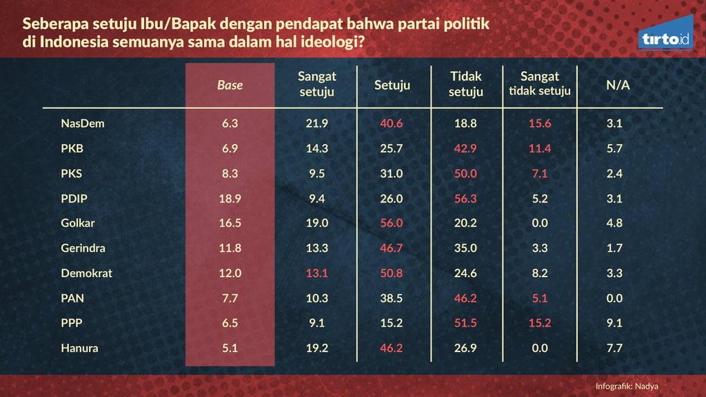 Infografik Pemetaan Spektrum Ide   ologi Parpol Indonesia