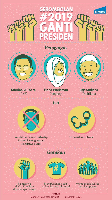Para Politikus Di Belakang Layar Gerakan 2019 Ganti Presiden