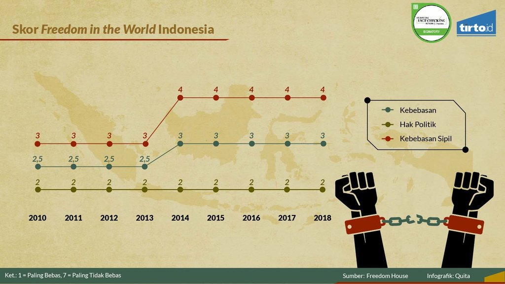 Periksa Data Persekusi Ancam Demokrasi Freedom
