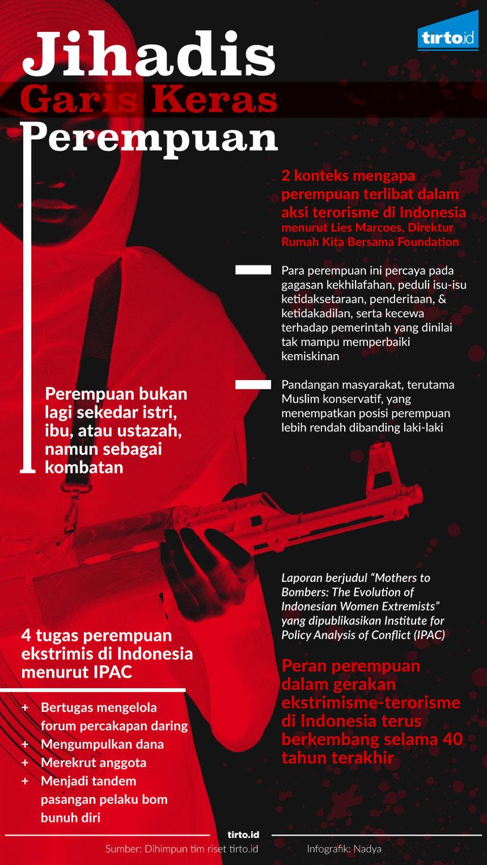 Infografik Jihadis garis keras perempuan