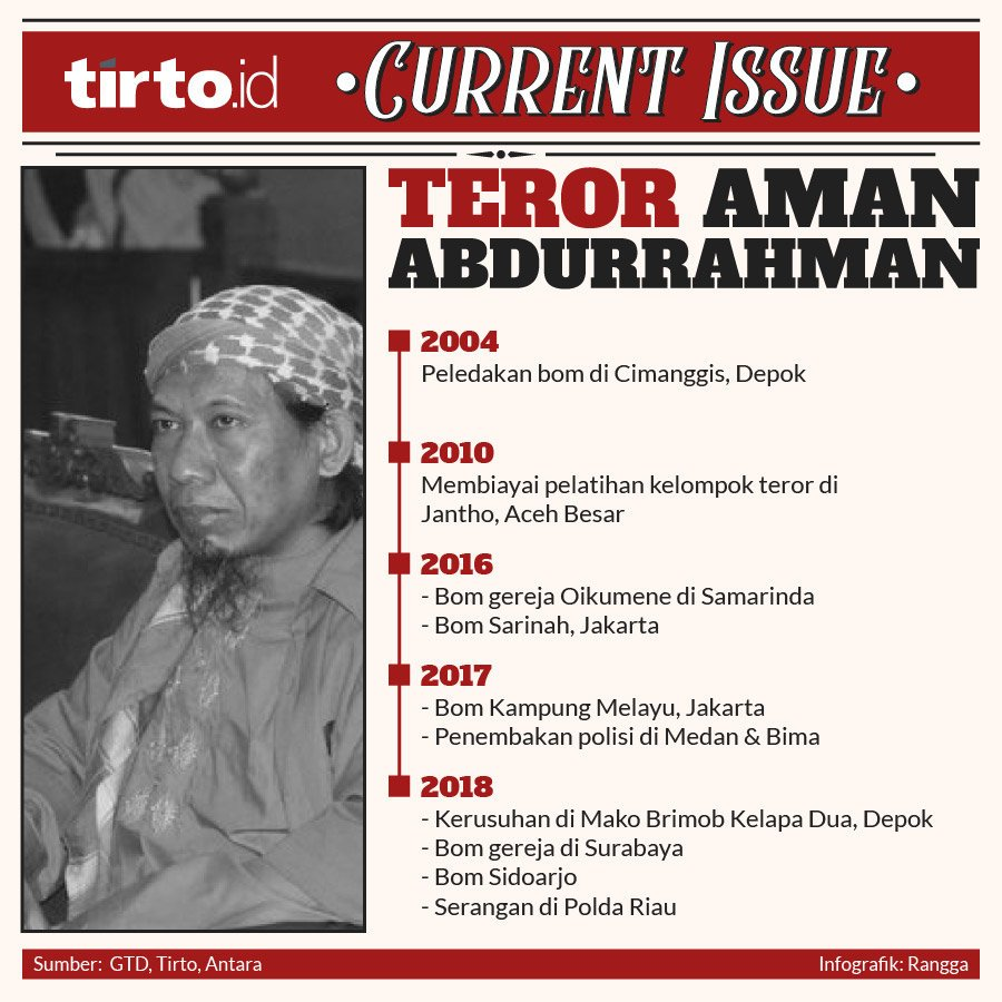 Infografik current issue teror aman abdurrahman