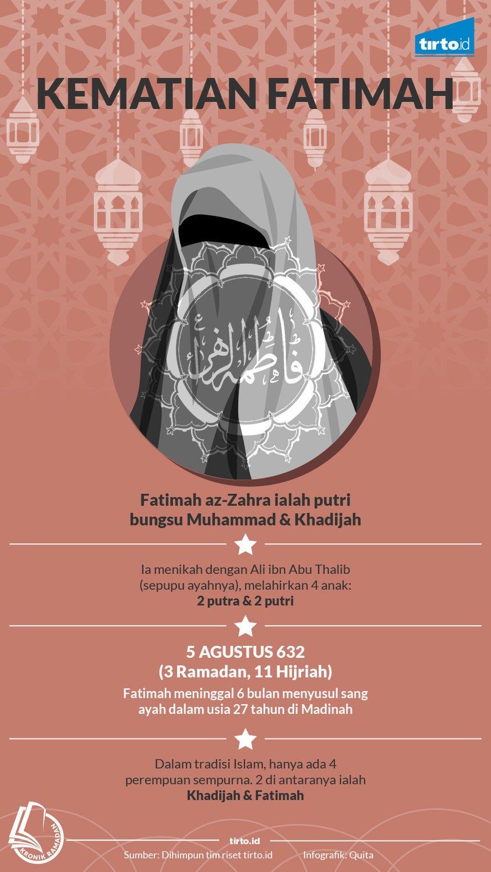 infografik kronik kematian fatimah