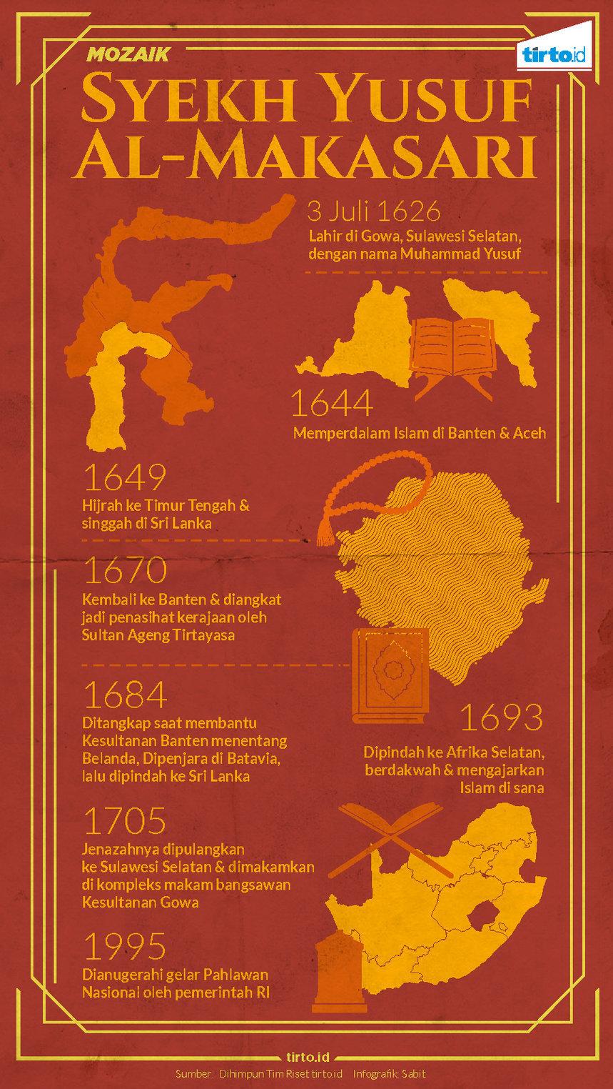 Infografik Mozaik syekh yusuf