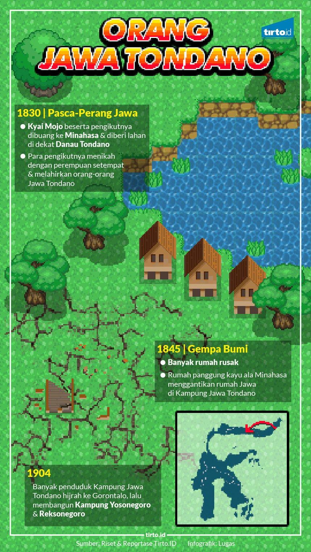 Infografik HL Indepth Jawa Tondano