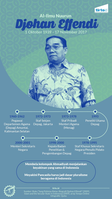 infografik al ilmu djohan effendi