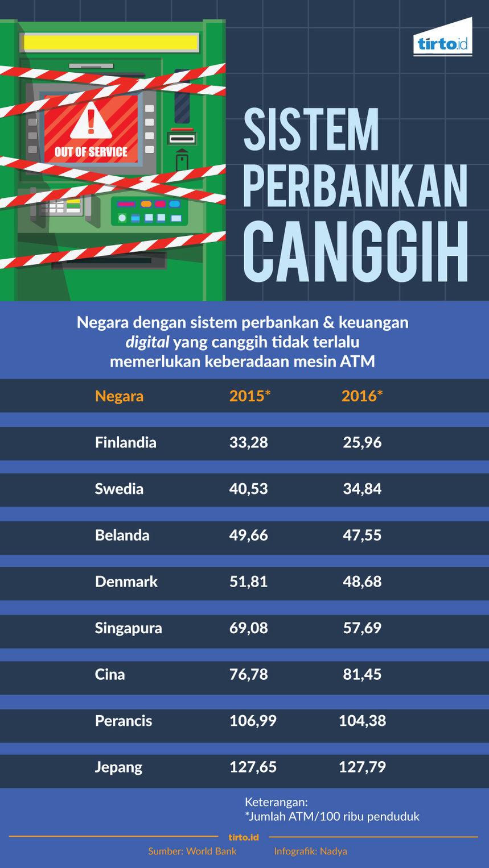 Infografik Sistem perbankan canggih