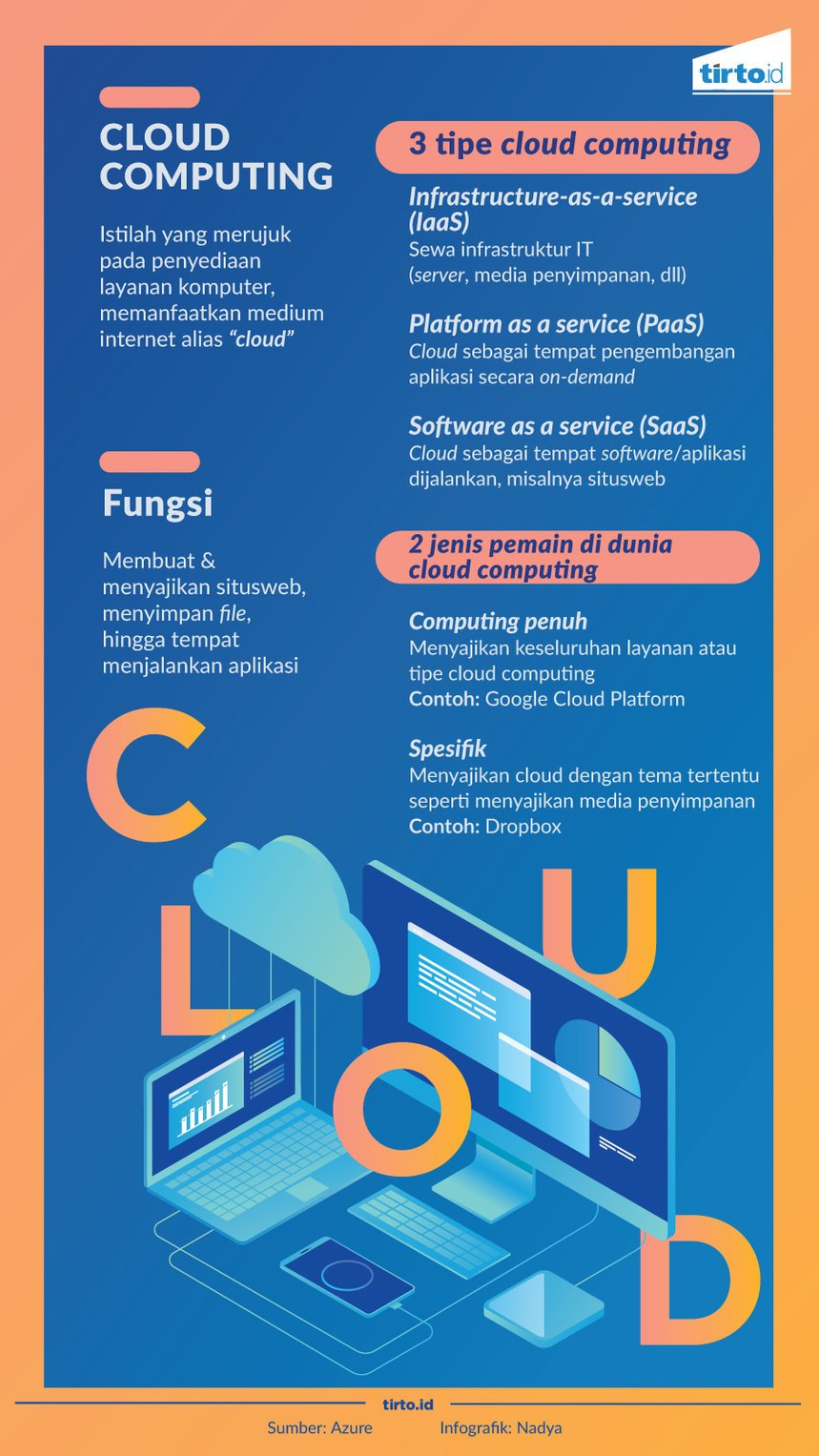Infografik Cloud computing