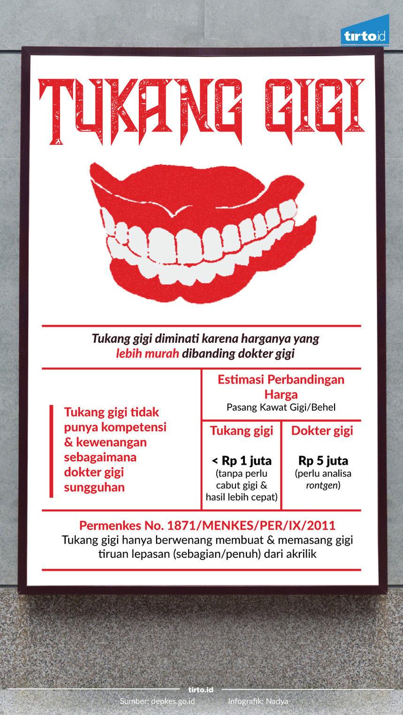 Infografik Tukang gigi