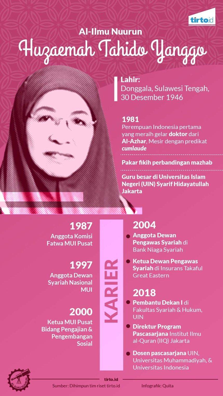 Infografik Al Ilmu Huzaemah Tahido Yanggo