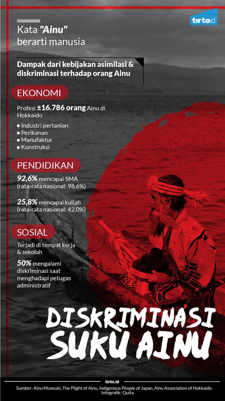 Asal Usul Diskriminasi terhadap Orang Ainu di Jepang