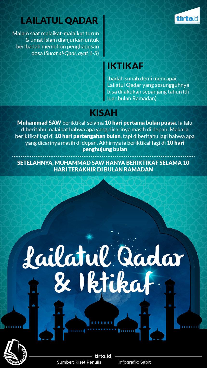 Lailatul Qadar Iktikaf Dan Turunnya Para Malaikat Tirtoid