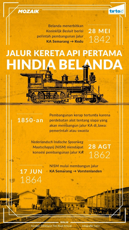 Infografik Mozaik Jalur Kereta Pertama Api Pertama Hindia Belanda