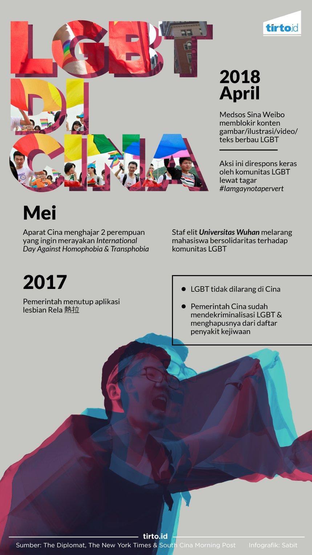 Infografik LGBT di Cina