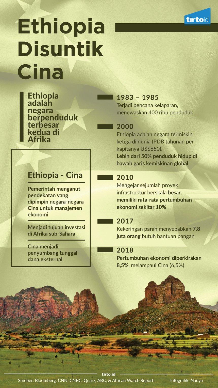 Infografik Ethiopia disuntik cina