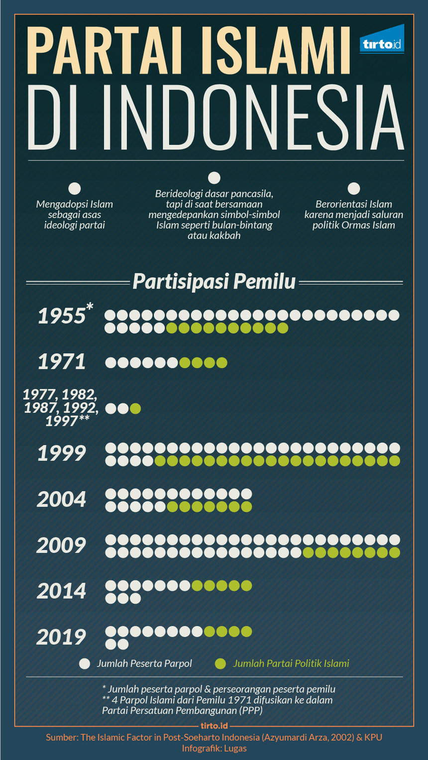 Infografik HL Indepth Genealogi Parpol Indonesia