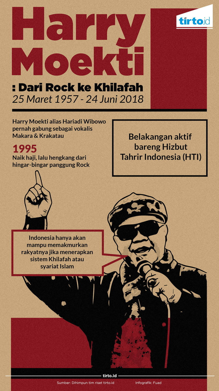 Infografik Harry Moekti