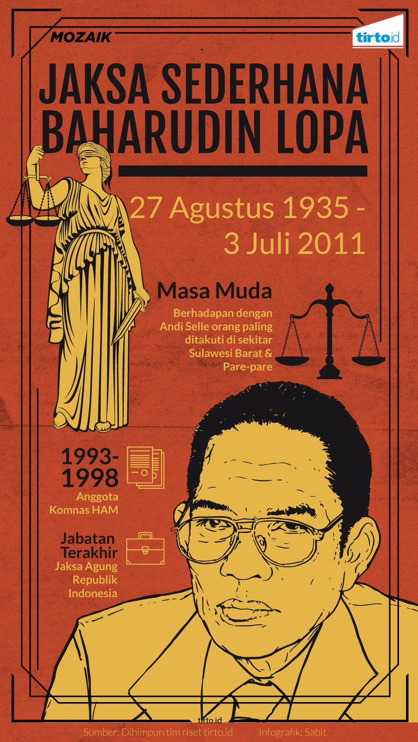 Baharudin Lopa Jaksa Agung Kejujuran Dan Kesederhanaan Jaksa Agung Baharuddin Lopa Tirto Id