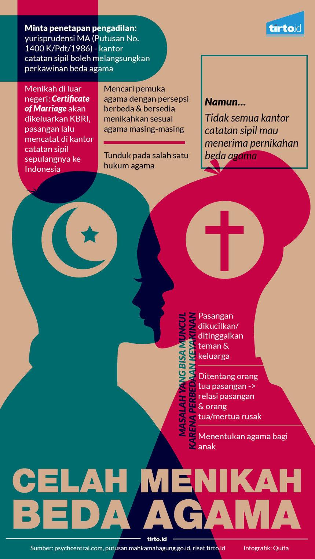 Timbanglah Hal Hal Ini Saat Akan Menikah Beda Agama Tirtoid
