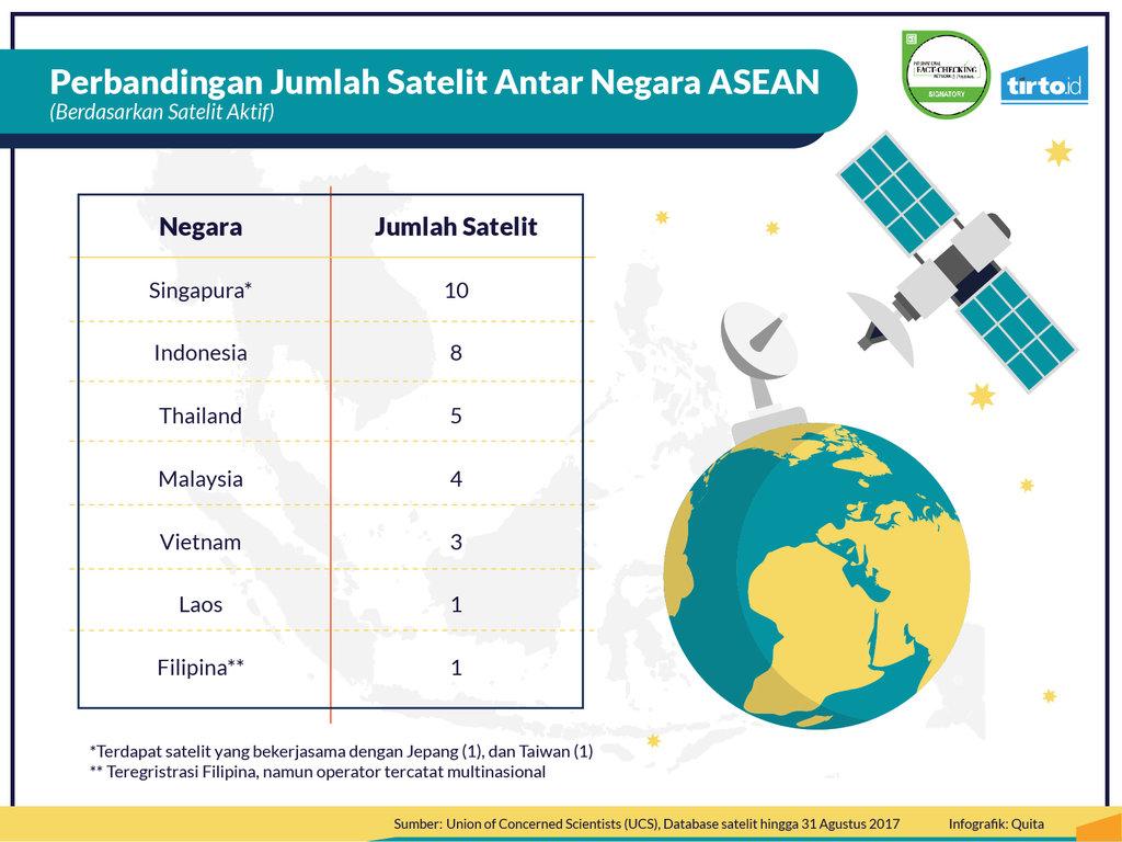 Infografik Periksa Data Satelit Palapa