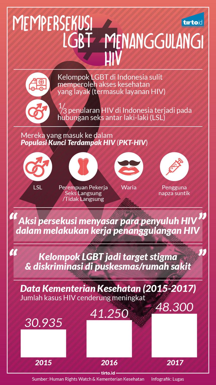 Infografik HL Indepth HIV LGBT