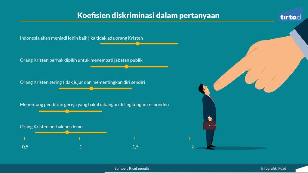 Infografik opini Mengukur Tingkat Intoleransi Beragama