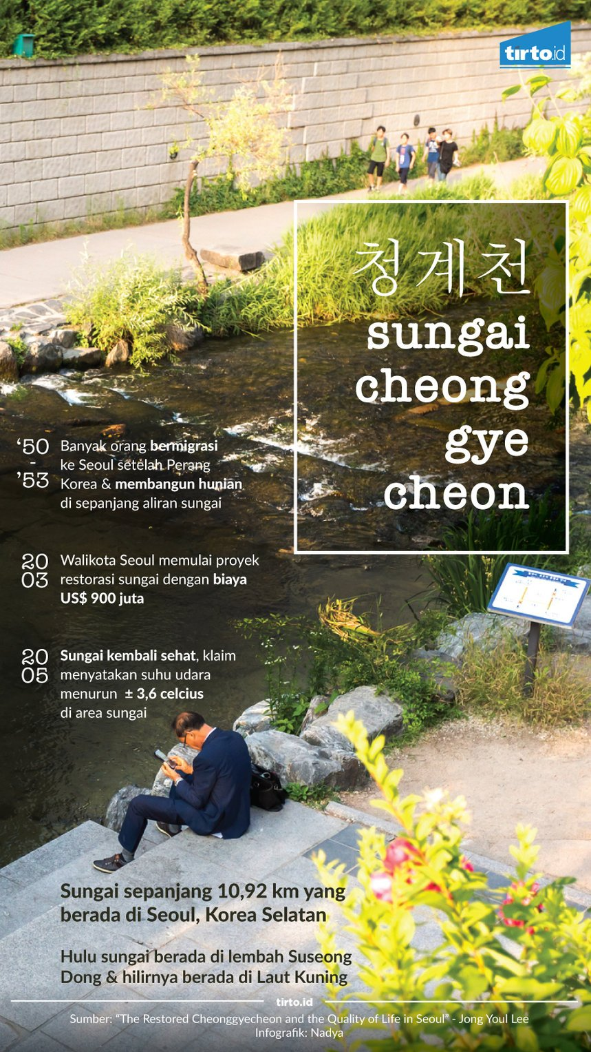 Infografik sungai cheonggyecheon