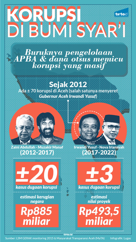 Infografik HL Indepth Aceh