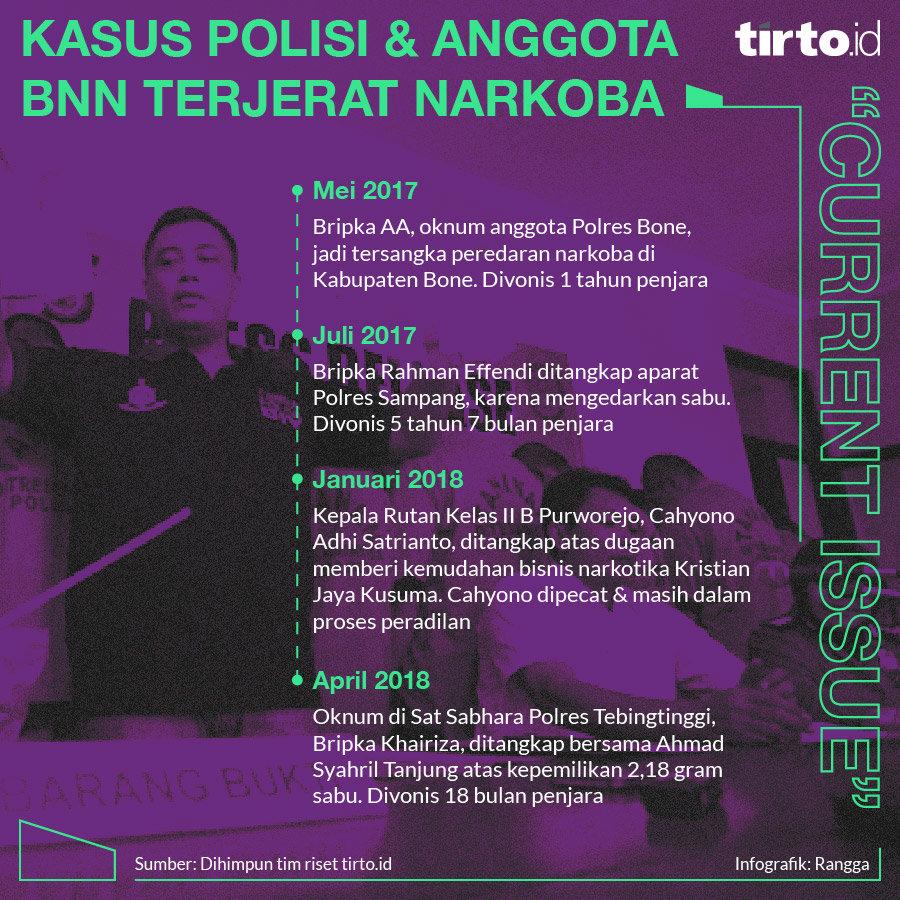 Infografik Ci Kasusu Polisi dan Anggota BNN