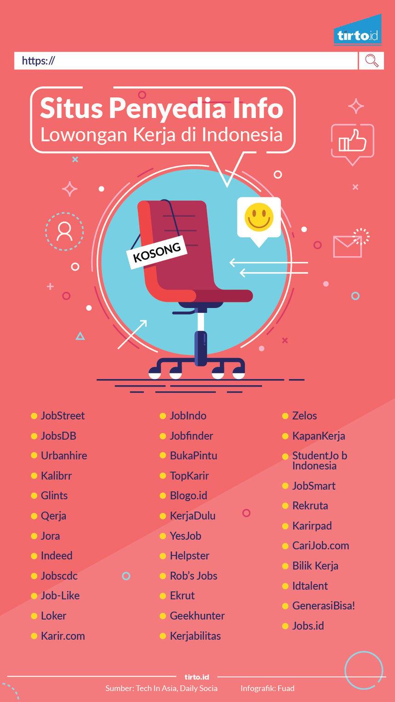 infografik situs penyedia info lowongan kerja