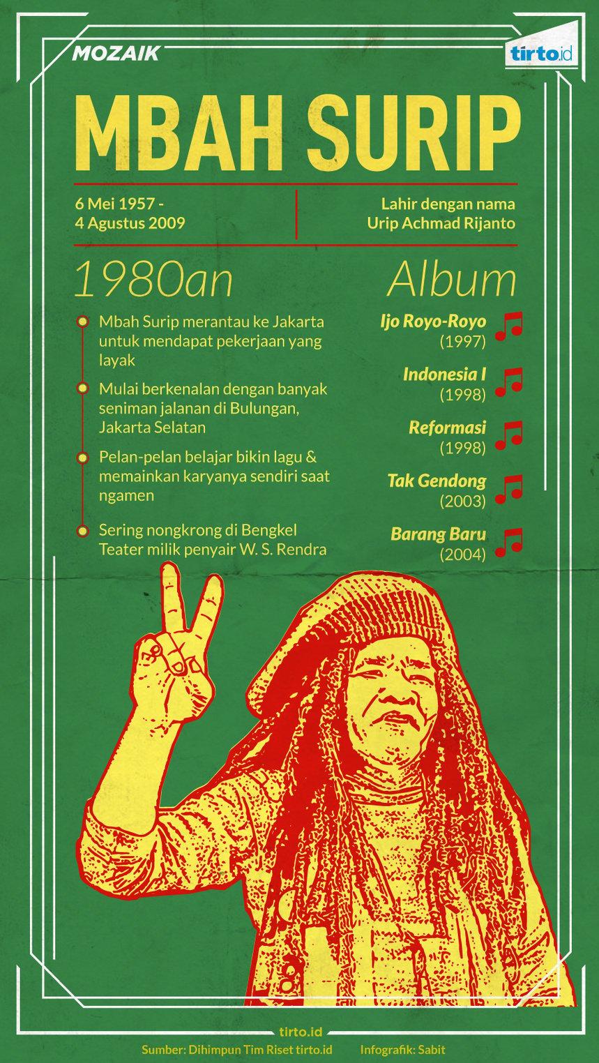Infografik Mozaik Mbah Surip