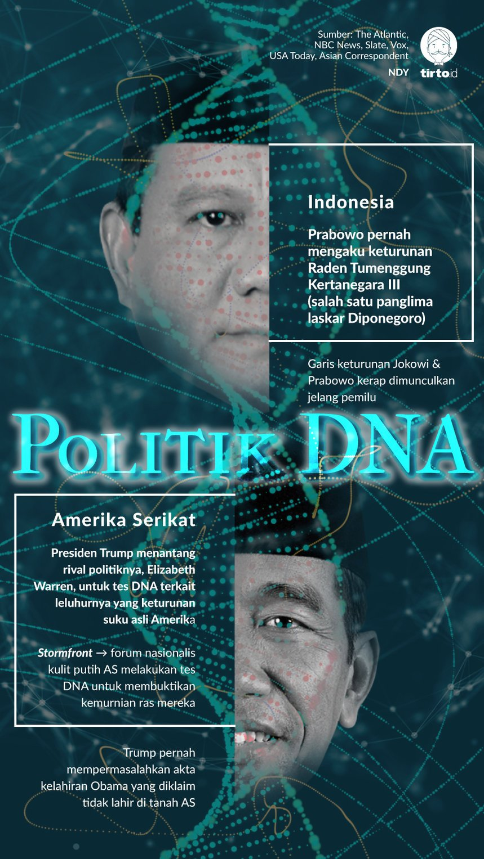 Infografik Politik DNA