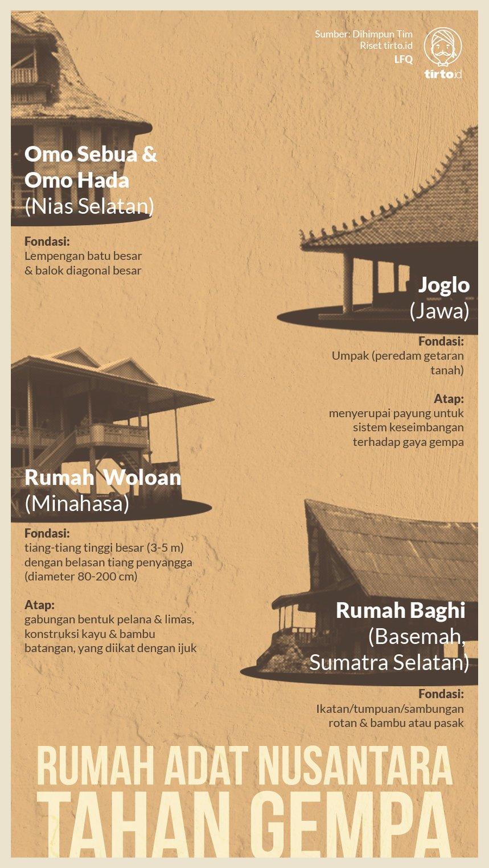 Rumah Tradisional Nusantara Lebih Tahan Gempa Tirto ID