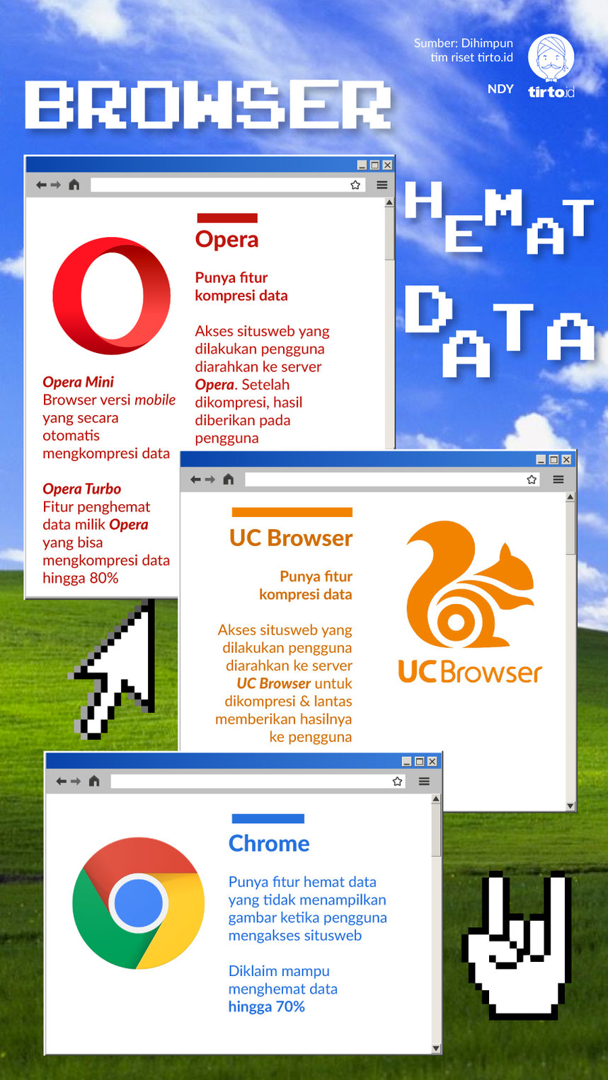 Infografik Browser Hemat Data
