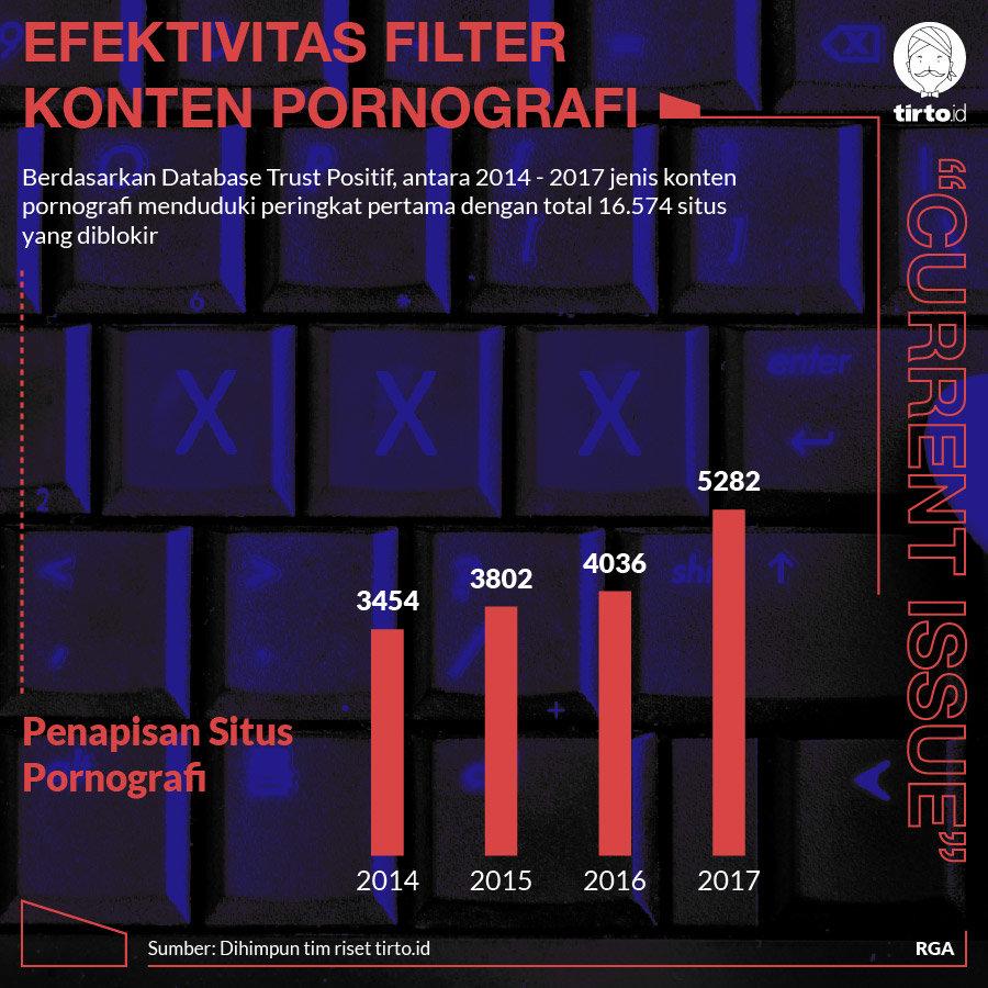 Efektifkah Filter Konten Pornografi yang Berlaku Mulai 10 Agustus
